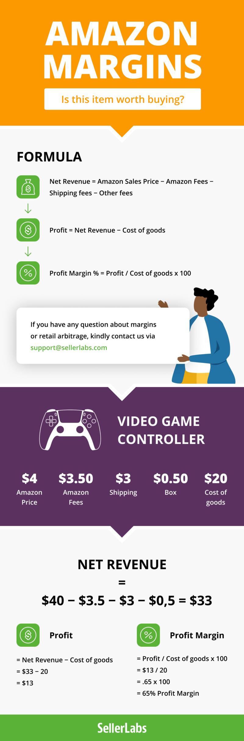 Amazon arbitrage infographic