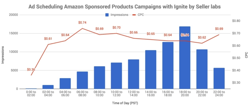 Ad Scheduling Amazon Sponsored Products Campaigns with Ignite by Seller Labs