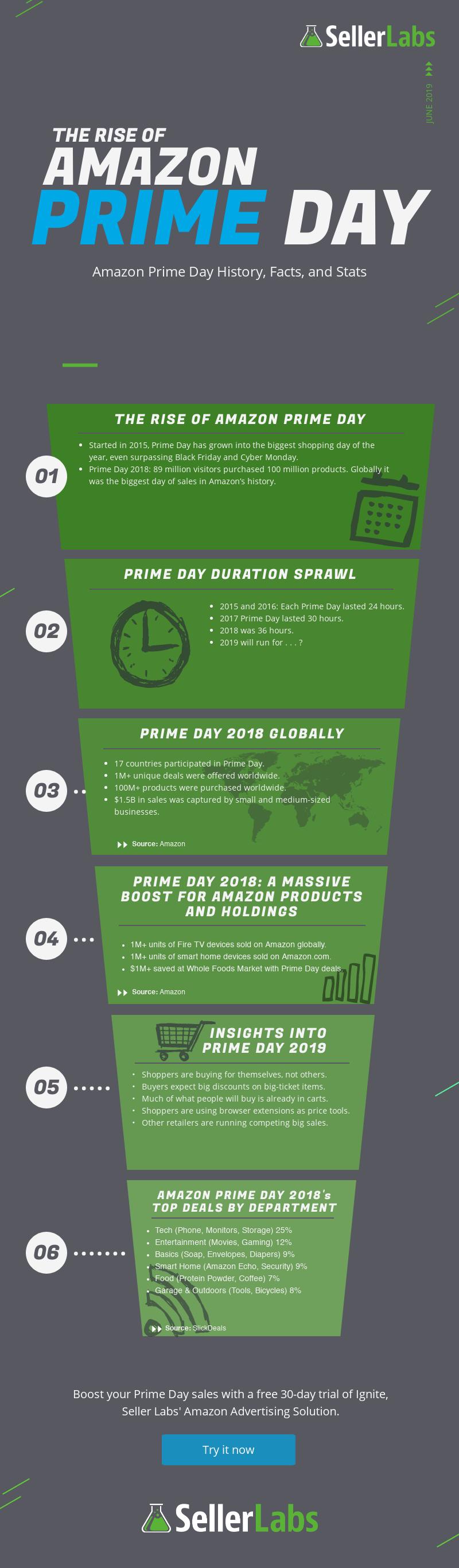 Rise of Amazon Prime Day