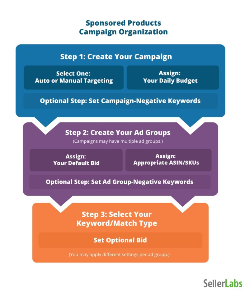 Amazon Ad Campaigns, Groups, and PPC Keywords