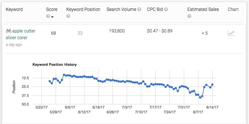 guide your amazon seo efforts with keyword data