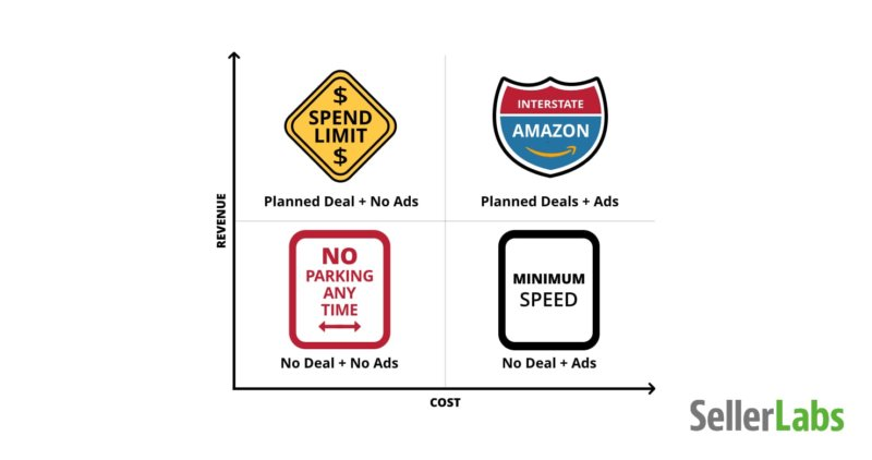road signs of advertising and promotional strategies