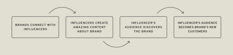 Why Working with an Online Influencer is Vital for Your Brand? (Paul Baron knows why!)