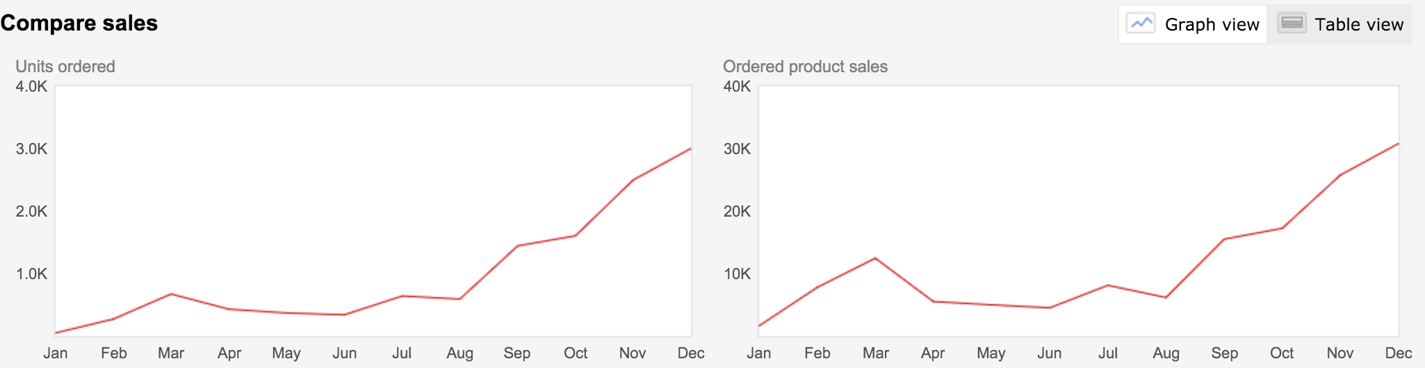 Amazon Seller Strategy – My First Year Sales Stats