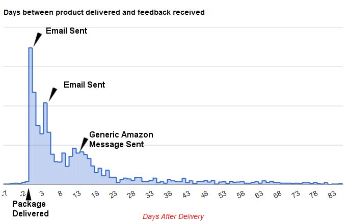 When Is The Best Time To Ask Buyers For Amazon Seller Feedback?