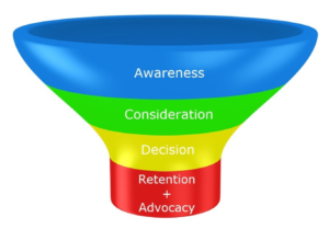 buyer-purchase-funnel